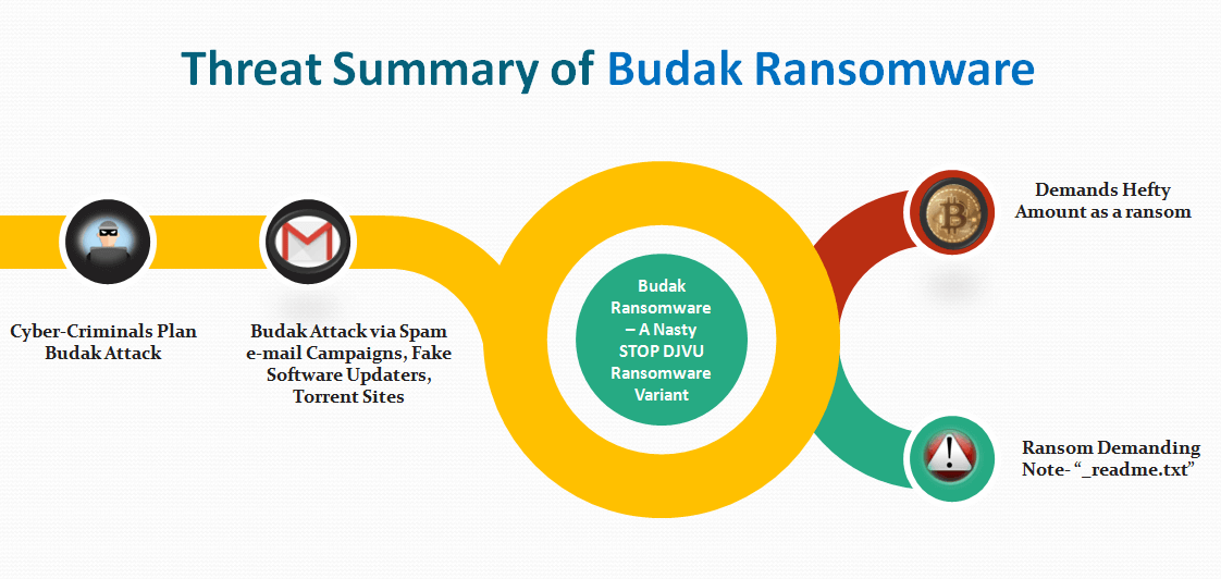 Threat Summary of Budak Ransomware