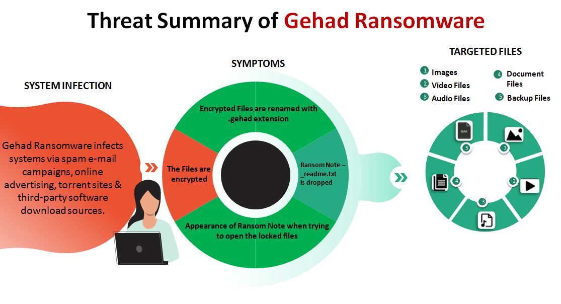 Threat Summary of Gehad Ransomware