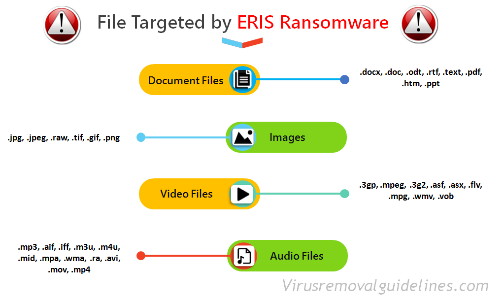 Targeted files - ERIS