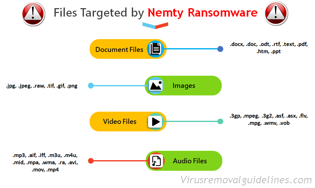 Targeted Files _Nemty