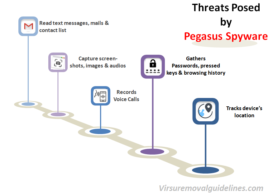 Threat Posed by Pegasus Spyware