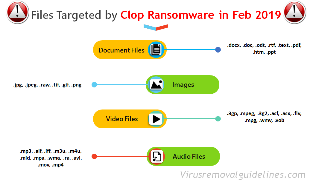 Clop - Targeted Files