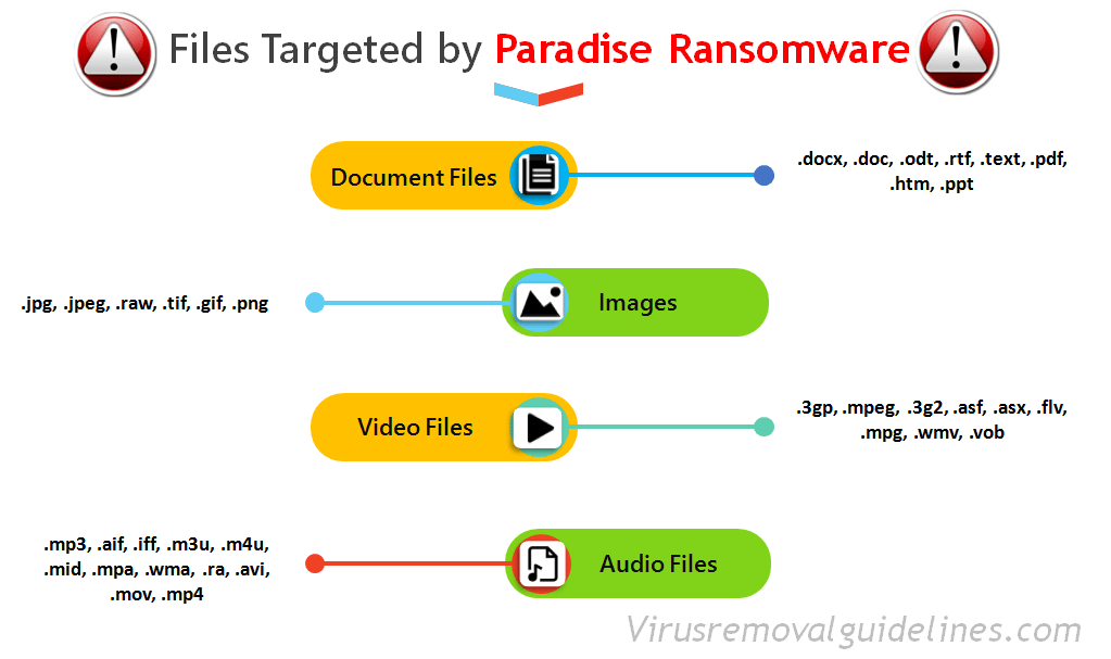 Paradise Ransomware - Targeted Files