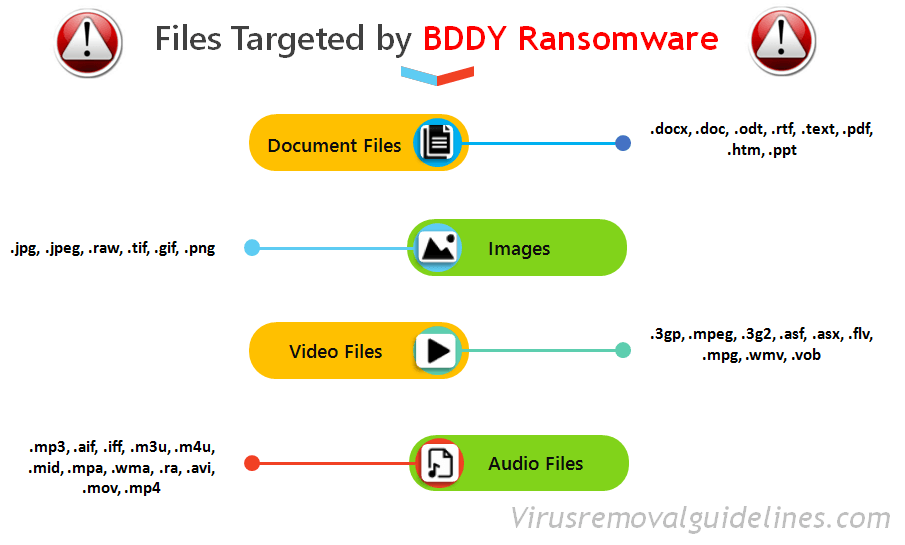 Targeted Files - BDDY Ransomware