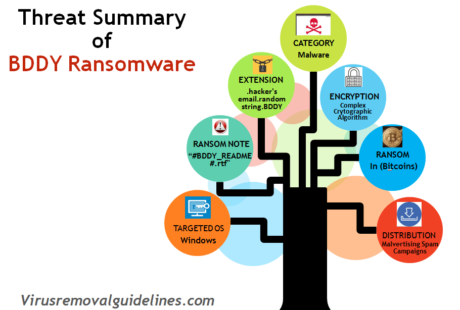 Threat Summary- BDDY Ransomware