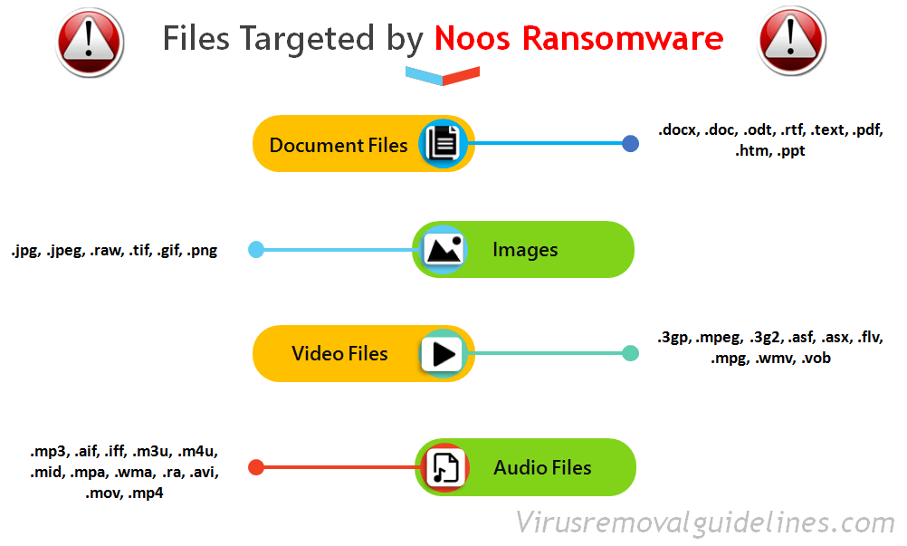 Targeted Files - Noos Ransomware