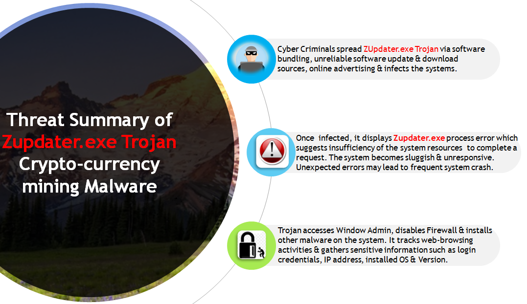 Threat Summary - ZUpdater Trojan